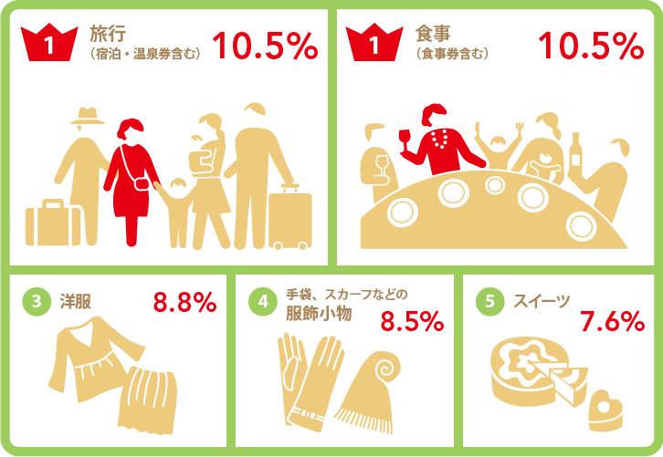 「喜ばれたプレゼント結果・実母」グラフ