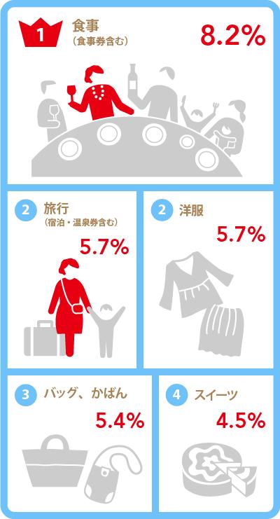 「喜ばれたプレゼント結果・義母」グラフ