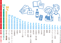 「お中元をもらう立場として、もらって嬉しい品物は何ですか?」の回答一覧グラフ
