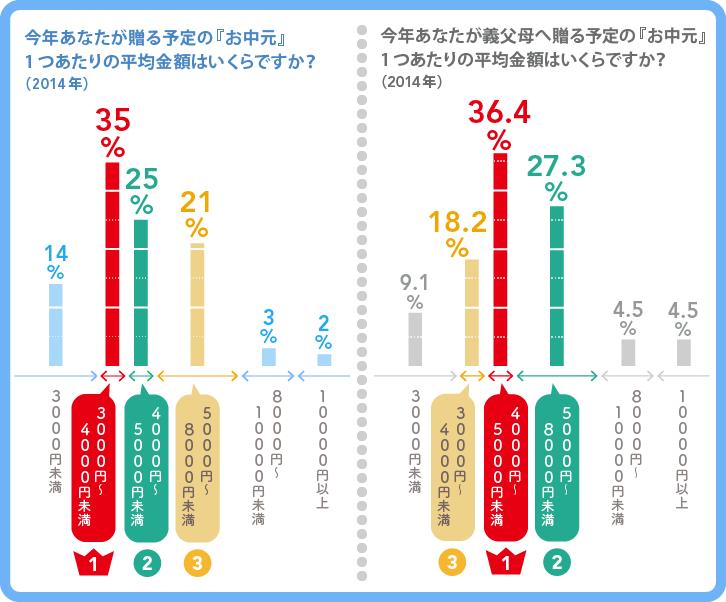 今年あなたが贈る予定の『お中元』 、義実家に贈る予定の『お中元』1つあたりの平均金額はそれぞれいくらですか? (2014年)の回答一覧グラフ