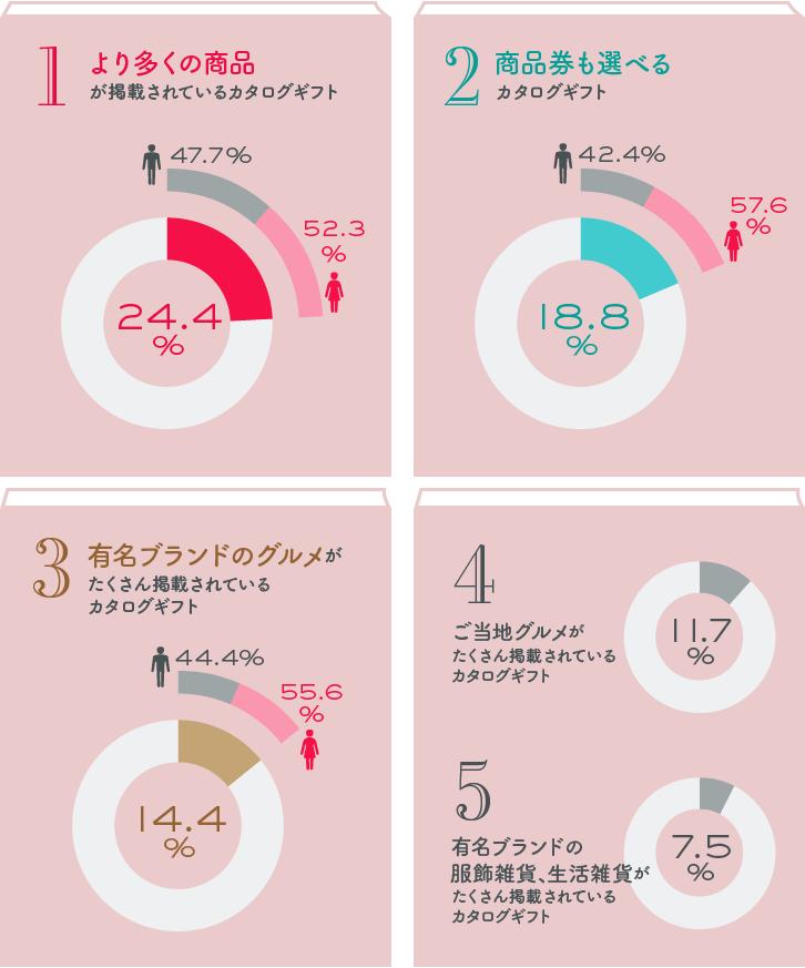人気のカタログギフトベスト5グラフ