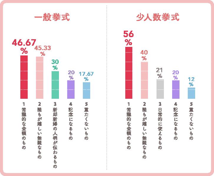 「よい結婚引出物」アンケート結果グラフ(一般挙式、少人数挙式)