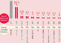 もらってうれしかったプチギフト人気ランキンググラフ