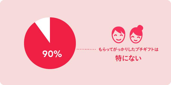 もらってがっかりしたプチギフト「特にない 90%」グラフ