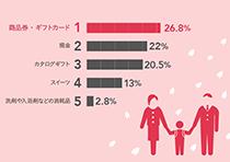 入学内祝い人気ランキンググラフ