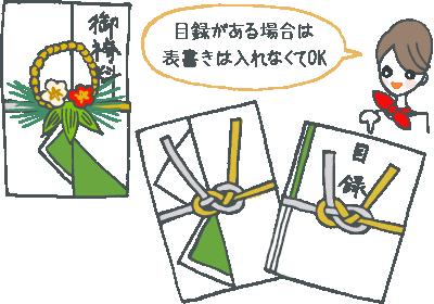 結納返しの熨斗イラスト