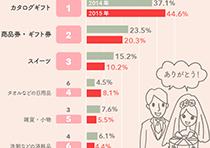 「もらってうれしかった!」結婚内祝いランキング 2014年、2015年比較グラフ