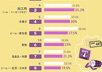 2014年、2015年比較版・もらってうれしいお歳暮ベスト10グラフ