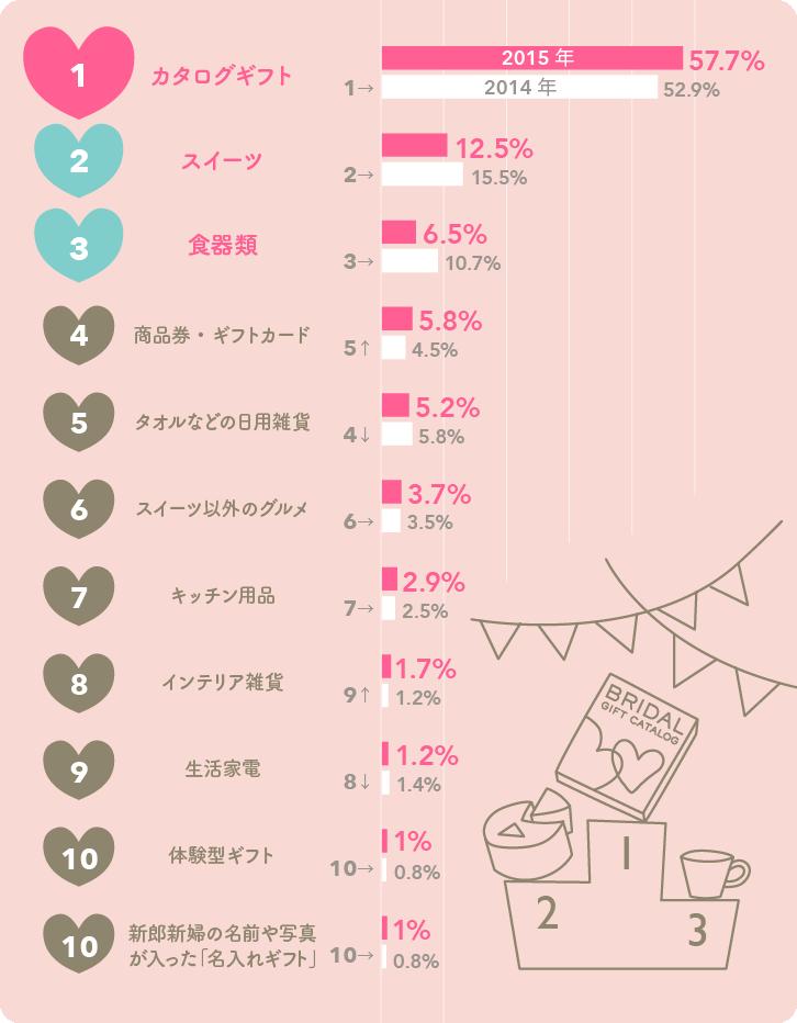 2015年版もらってうれしい結婚引出物 ベスト10グラフ