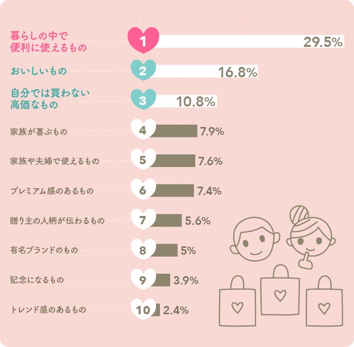 2015年版もらってうれしい結婚引出物の条件ベスト10グラフ