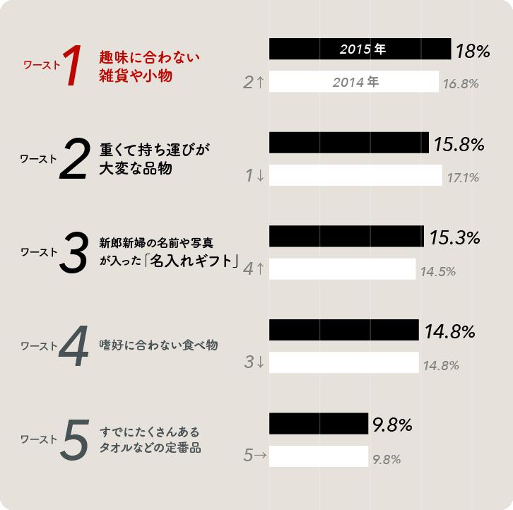 2015年版「もらってがっかり…」な結婚引出物ワースト5グラフ
