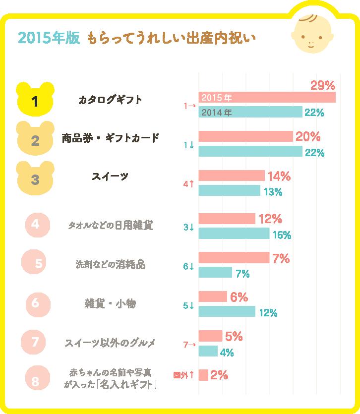 2015年版 もらってうれしい出産内祝いランキンググラフ