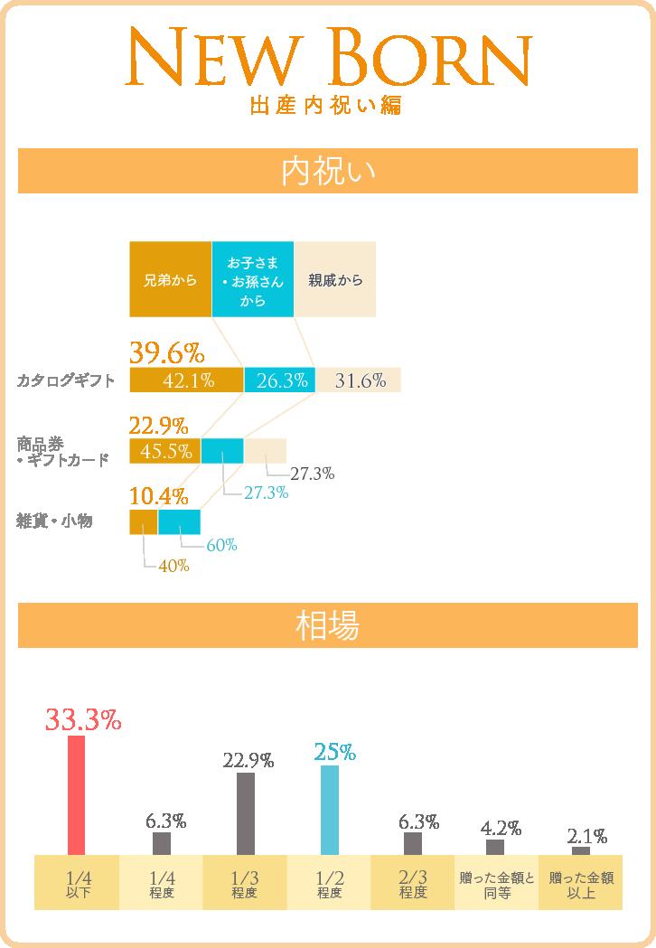 出産内祝いの、内祝い品ベスト3(贈り主内訳つき)グラフ&相場グラフ