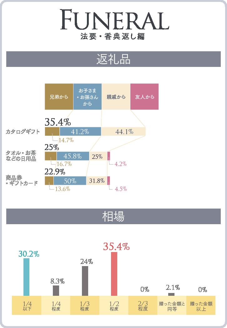 法要・香典返しの、返礼品ベスト3(贈り主内訳つき)グラフ&相場グラフ