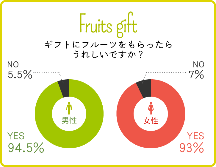男女別/ギフトにフルーツをもらったらうれしいですか?グラフ