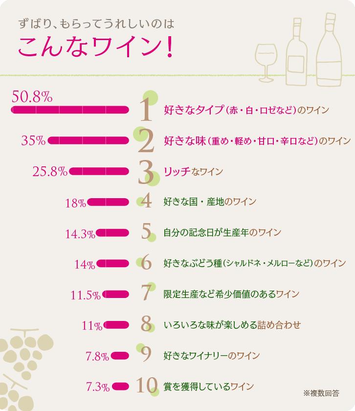 すばり、もらってうれしいのはこんなワイン!ベスト10グラフ