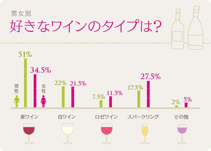 男女別、好きなワインのタイプ(赤ワイン、白ワイン、ロゼワイン、スパークリング、その他)グラフ
