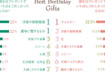 今までのご主人さまから、奥さまからの誕生日プレゼントで、いちばんうれしかったものは?ベスト10グラフ
