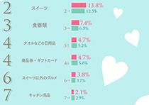 もらってうれしい結婚引出物 ベスト10グラフ