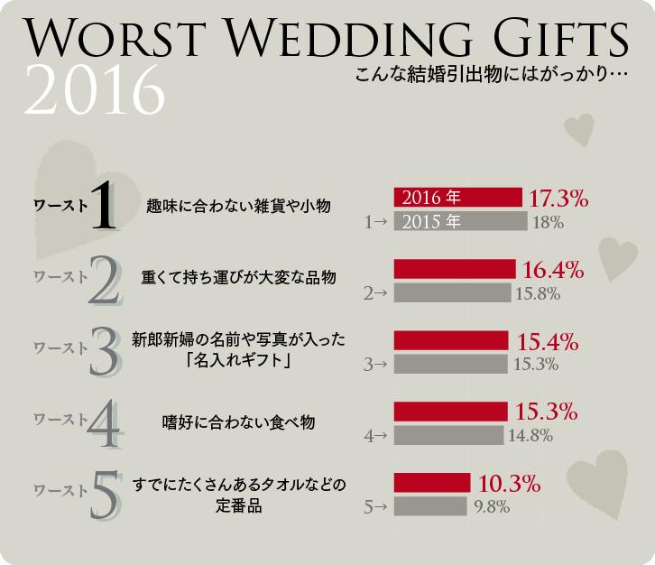 がっかりな結婚引き出物 ワースト5グラフ