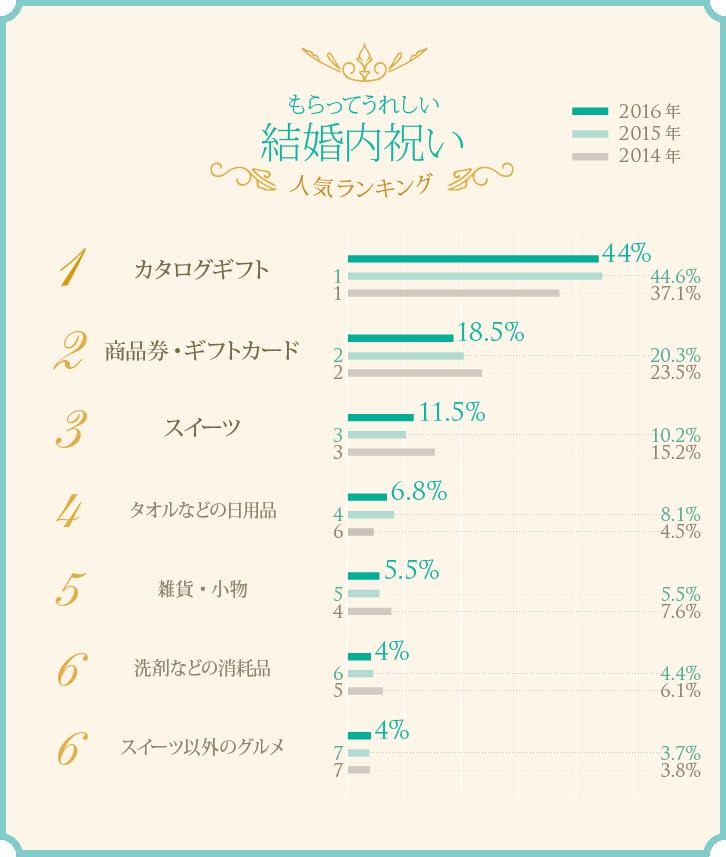 もらってうれしい結婚内祝い 人気ランキング ベスト6グラフ