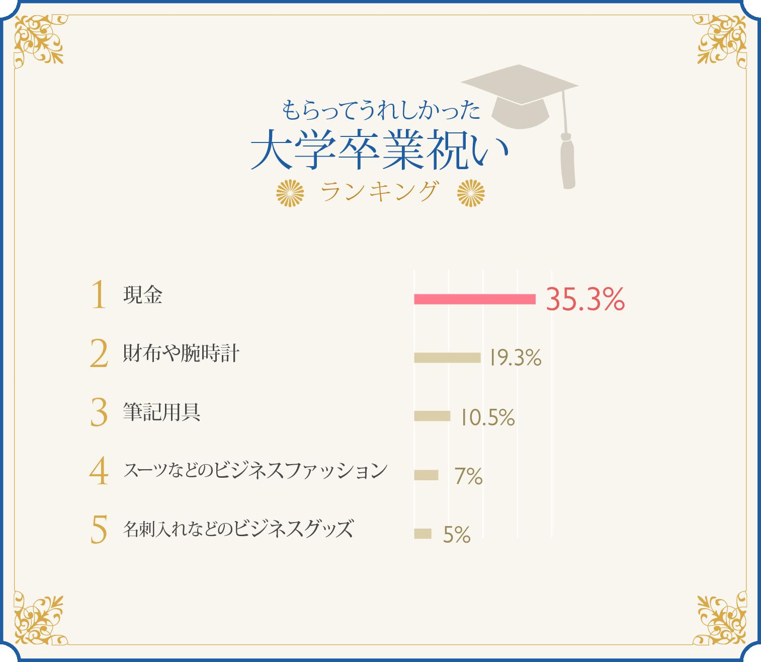 もらってうれしかった大学卒業祝いランキンググラフ