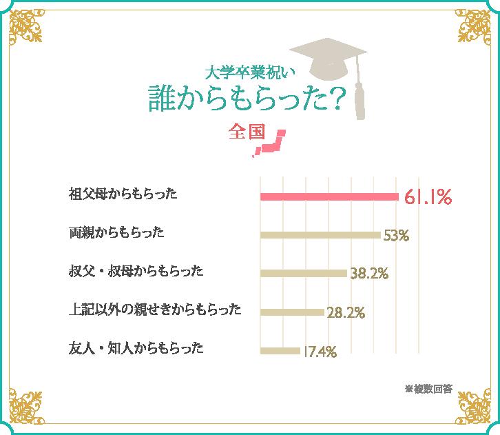 大学卒業祝い、誰からもらった?/全国 グラフ