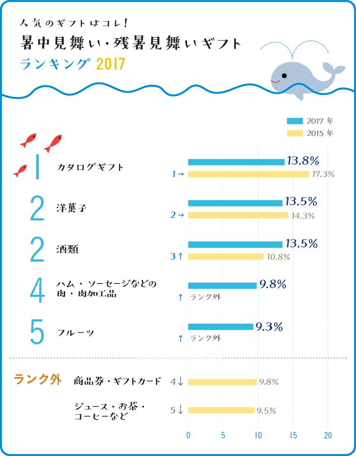 暑中見舞い・残暑見舞いギフトランキング ベスト5グラフ