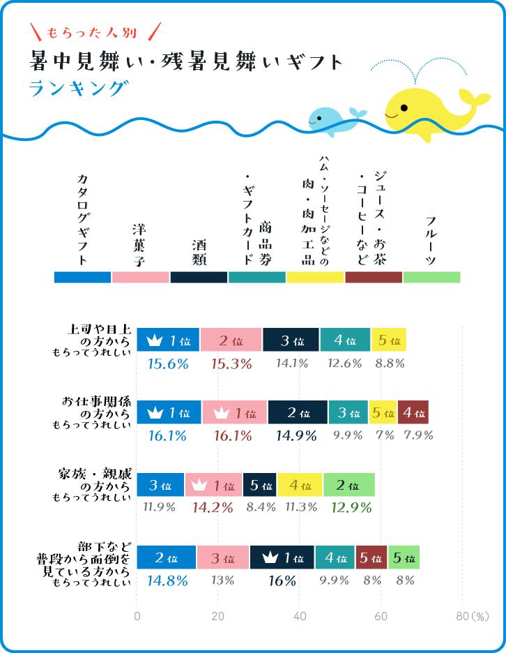 【もらった人別】 暑中見舞い・残暑見舞いギフトランキング  ベスト5グラフ