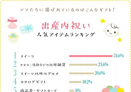 出産内祝い人気アイテムランキングベスト5グラフ