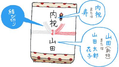 結婚内祝いの熨斗(のし)と表書きのイメージイラスト