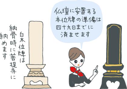仏壇に安置する本位牌の準備は四十九日までに済ませます、と説明するコンシェルジュ