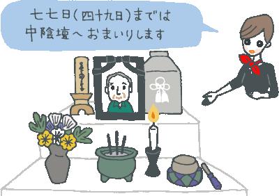 【仏式】法要についてのイメージイラスト