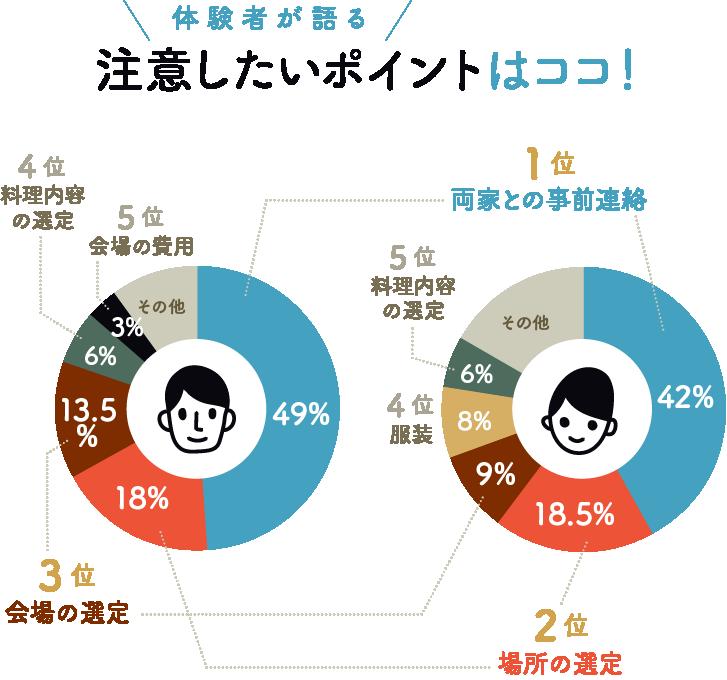 体験者が語る! 注意したいポイントはココ!新郎/新婦別、ベスト5グラフ