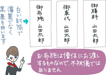 イラスト:御布施、御車代、御膳料と書かれた3種類の封筒を指差しながら「お布施は僧侶にお渡しするものなので、不祝儀ではありません。白い封筒で、薄墨ではなく黒墨を用います。」と説明するコンシェルジュ。