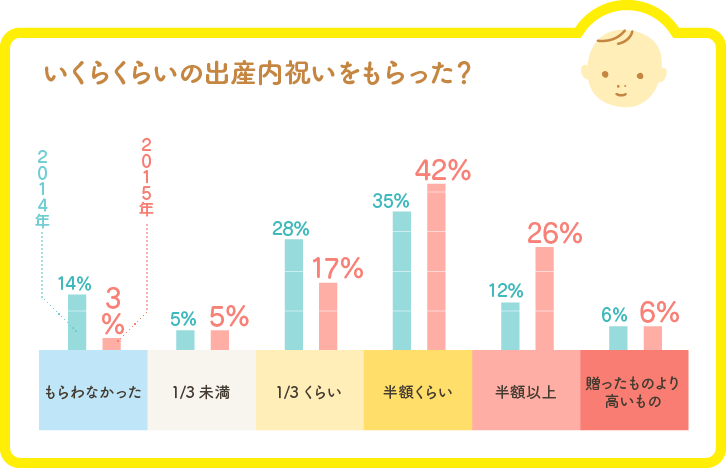 もらった出産内祝いの価格帯グラフ