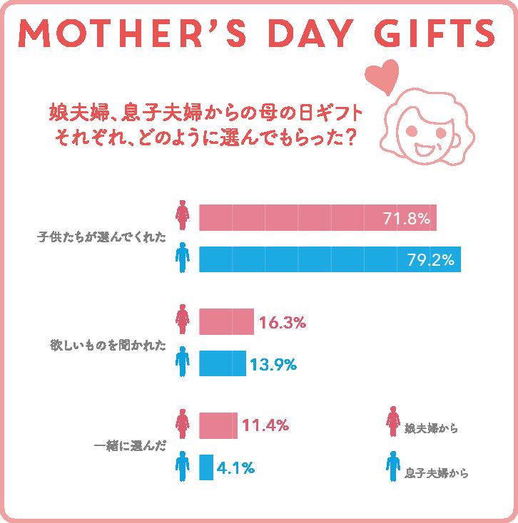 娘夫婦、息子夫婦からの母の日ギフト。それぞれ、どのように選んでもらった?グラフ