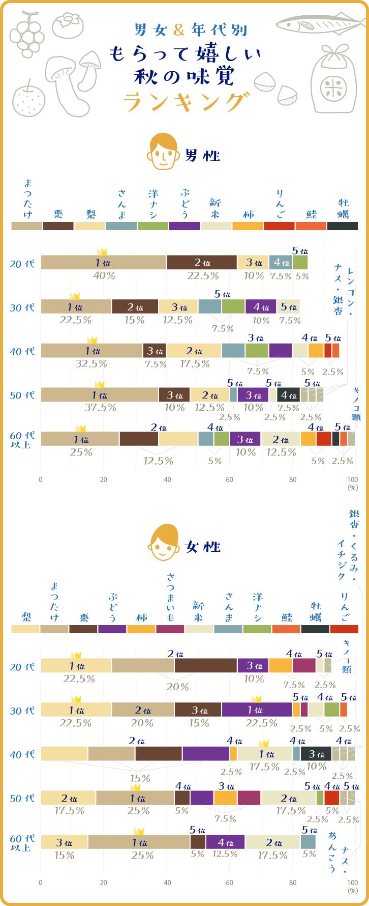 男女&年代別 もらってうれしい秋の味覚ランキング ベスト5グラフ