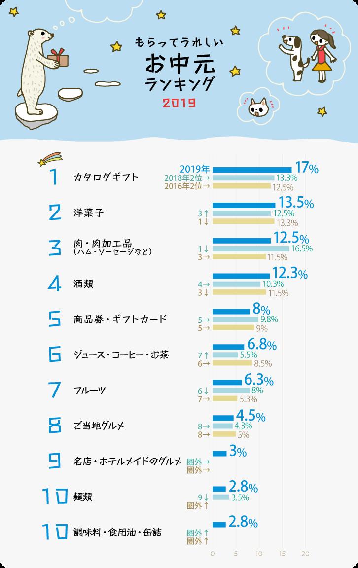 イラストグラフ:もらってうれしいお中元ランキング2019